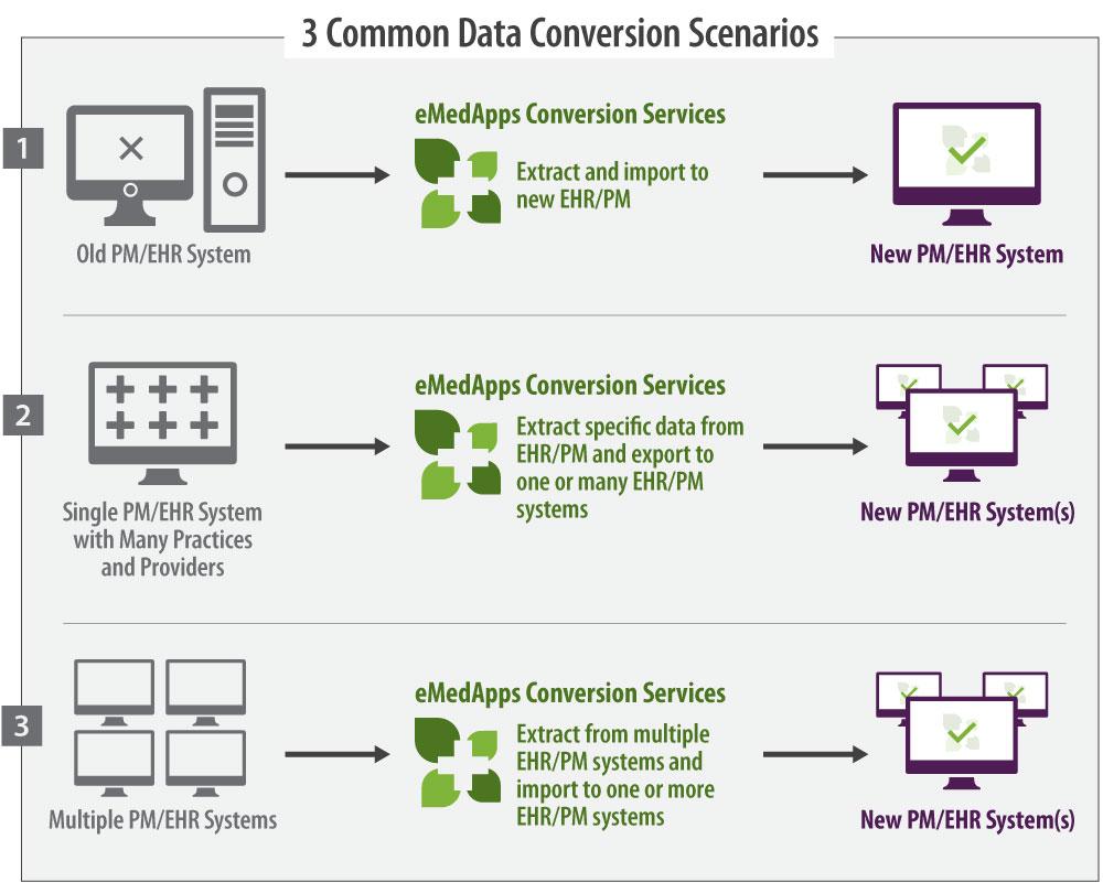 EHR Data Conversion Solutions