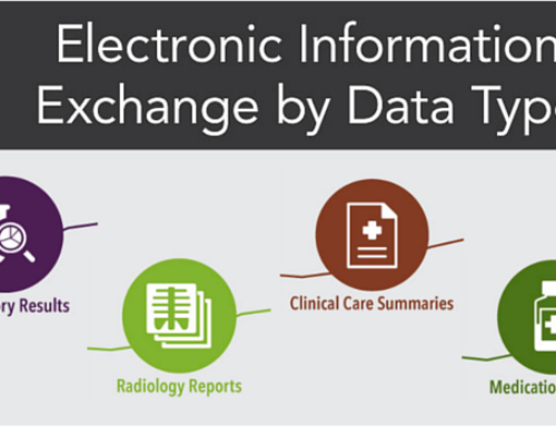 Growth of Electronic Information Exchange in Healthcare