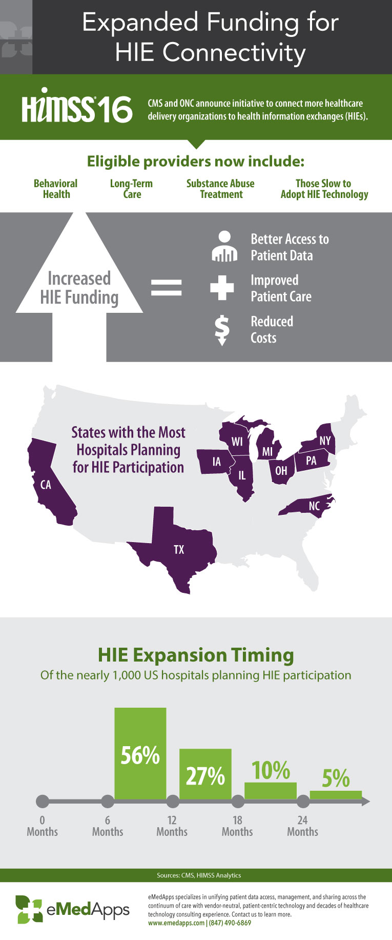 Expanded Funding for HIE Connectivity