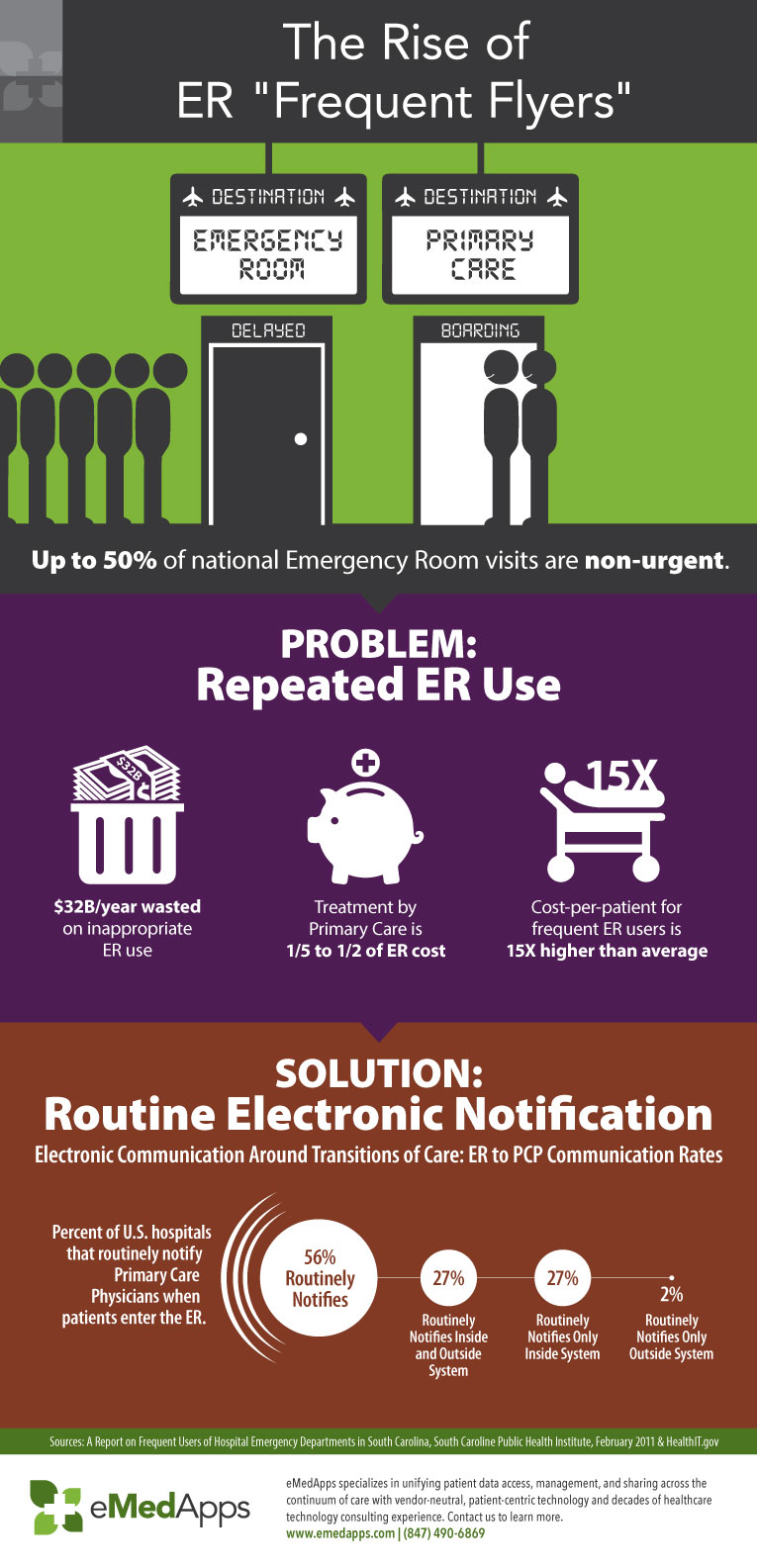 Rise of ER Frequent Flyers Infographic