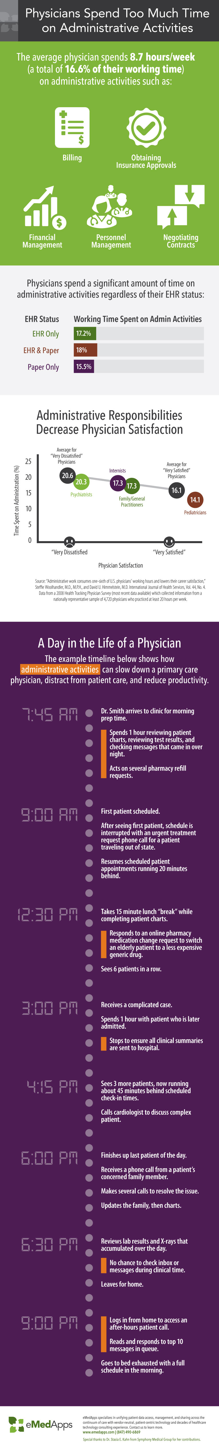 Physicians Spend Too Much Time on Administrative Activities