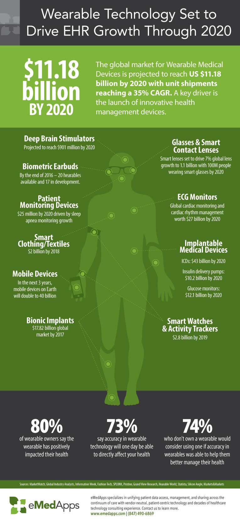 Wearable Tech and EHR Growth Infographic